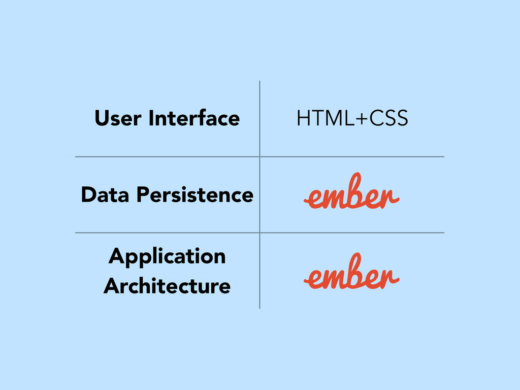 User Interface HTML+CSS Data Persistence Applic...