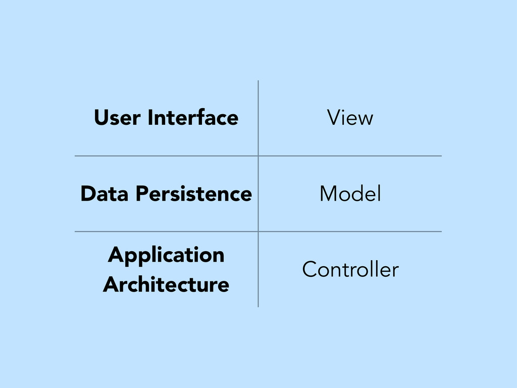 User Interface View Data Persistence Model Appl...