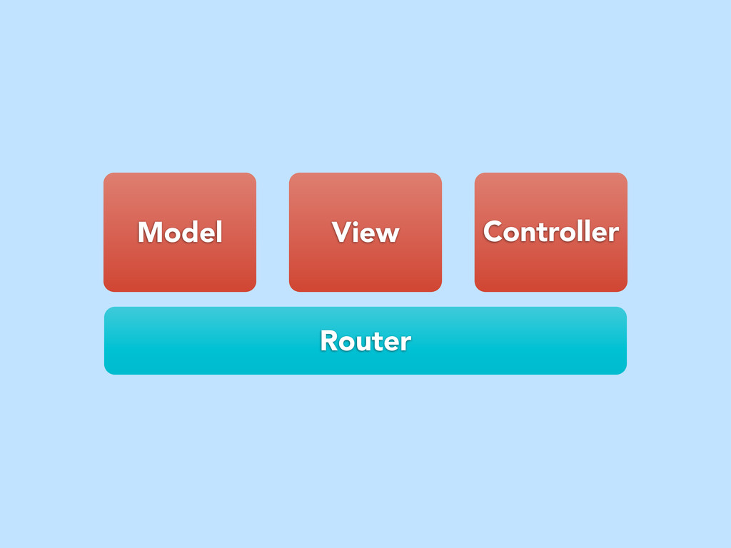 Model View Controller Router