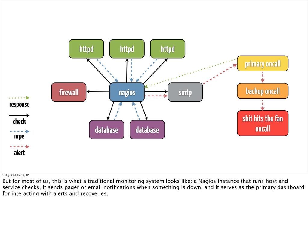nagios httpd httpd httpd database database smtp...