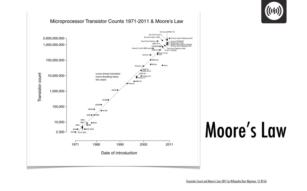 Transistor Count and Moore's Law 2011 by Wikipe...