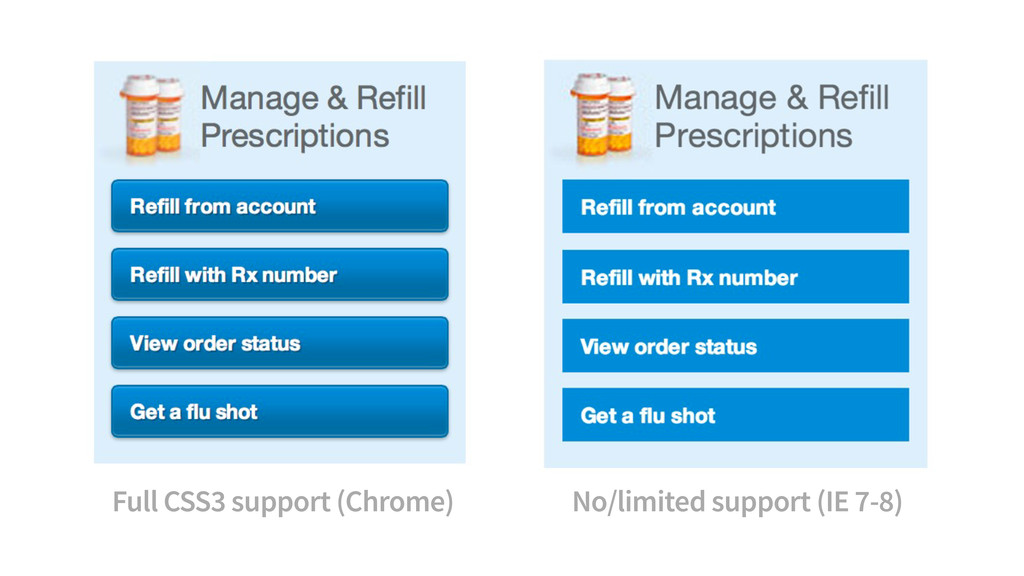 Full CSS3 support (Chrome) No/limited support (...
