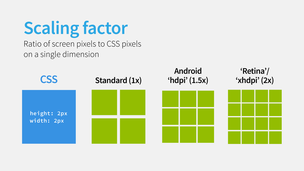 Scaling factor Ratio of screen pixels to CSS pi...