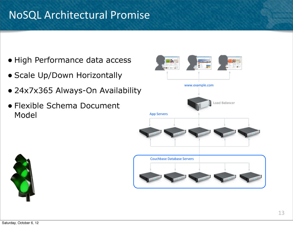 NoSQL Architectural Promise 13 Couchbase...
