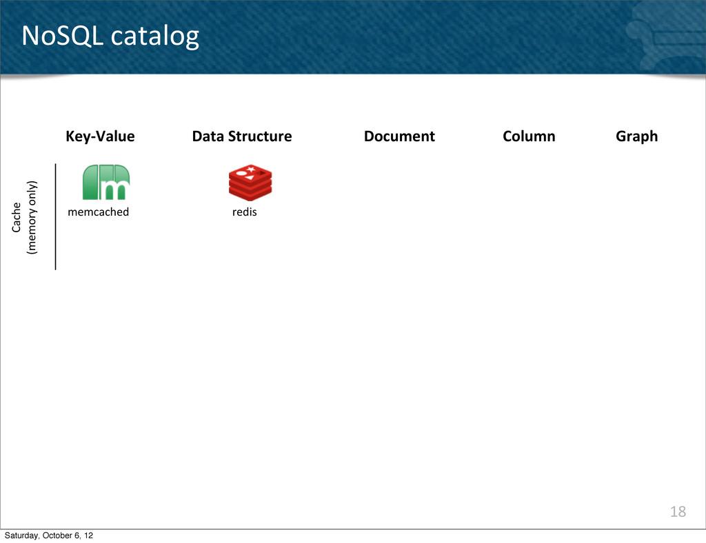 18 NoSQL catalog Key-‐Value memcached redis...