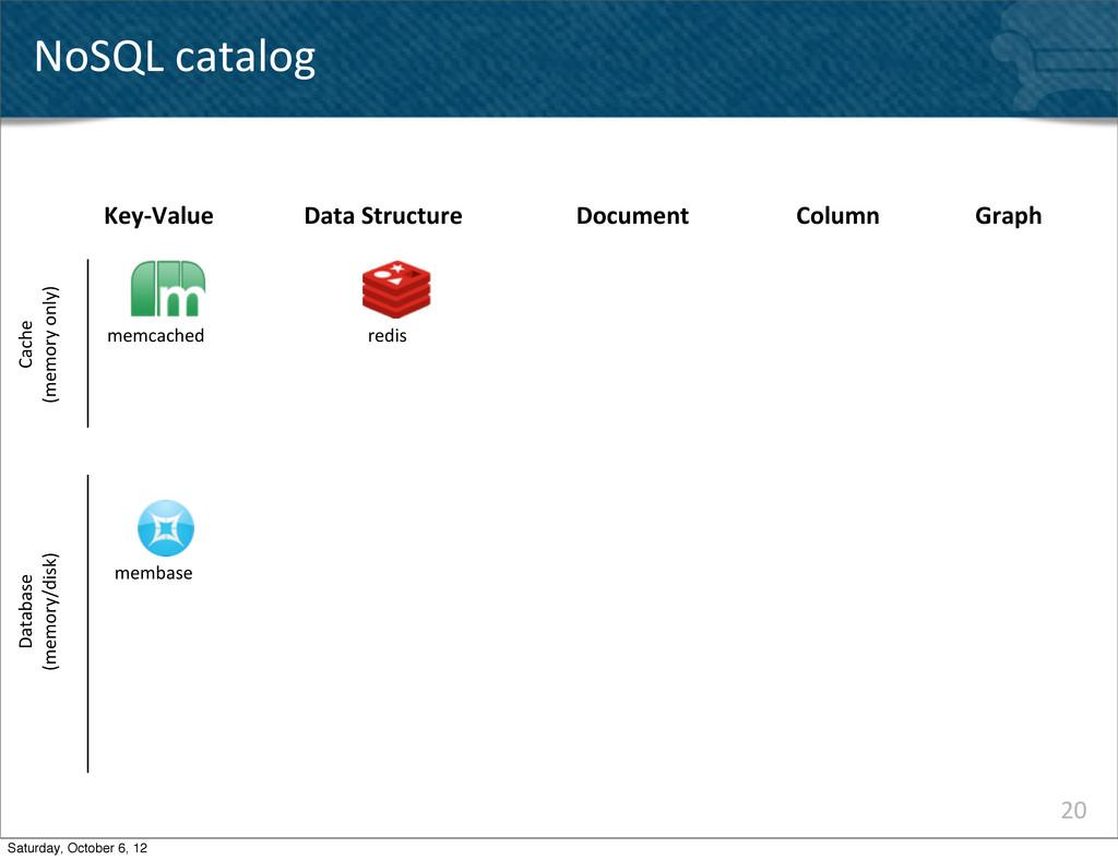 20 NoSQL catalog Key-‐Value memcached memba...