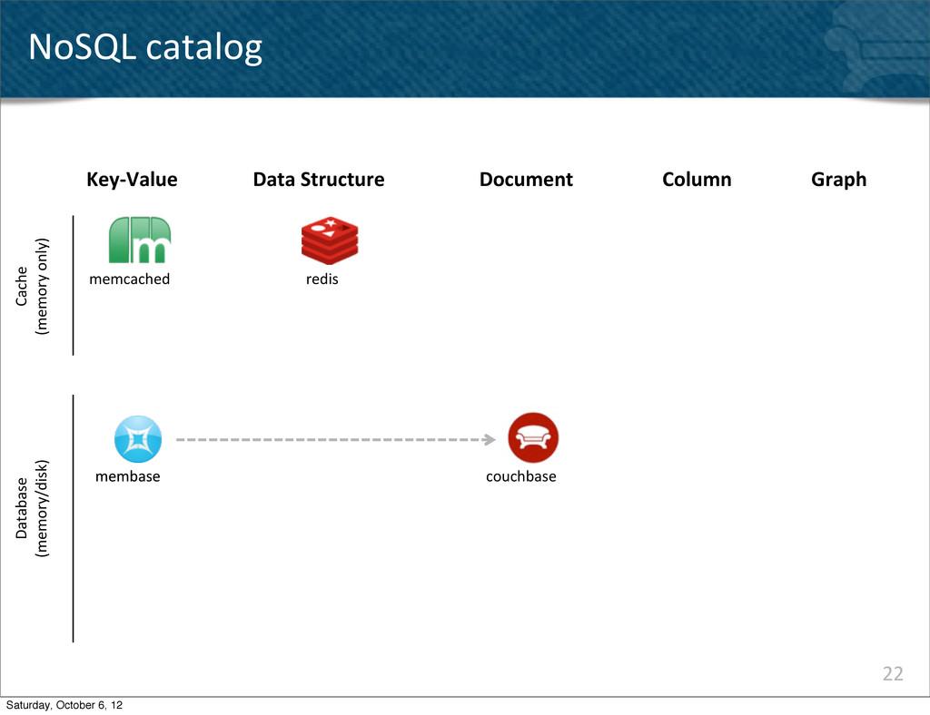 22 NoSQL catalog Key-‐Value memcached memba...