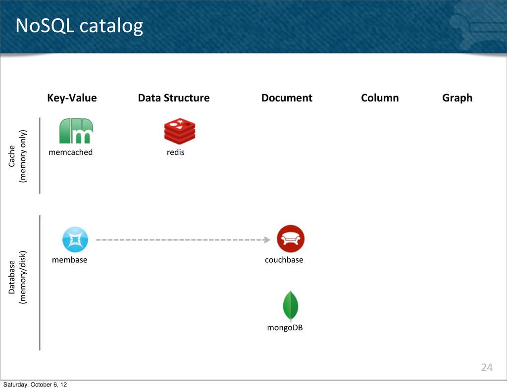 24 NoSQL catalog Key-‐Value memcached memba...