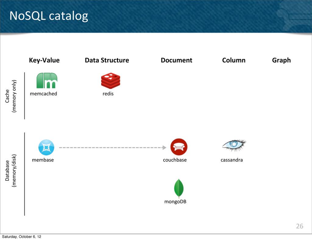 26 NoSQL catalog Key-‐Value memcached memba...