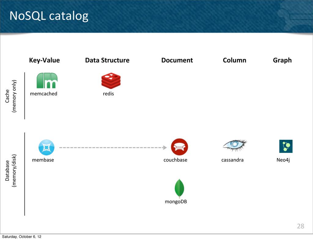 28 NoSQL catalog Key-‐Value memcached memba...
