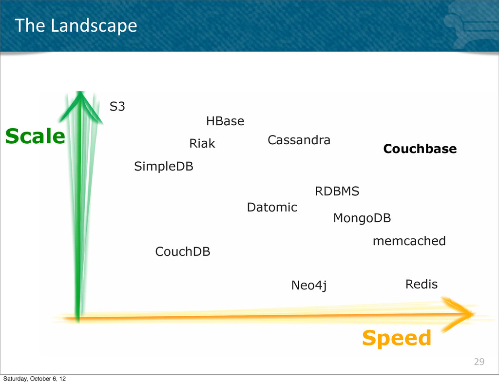 The Landscape 29 Speed Scale Couchbase Redis...