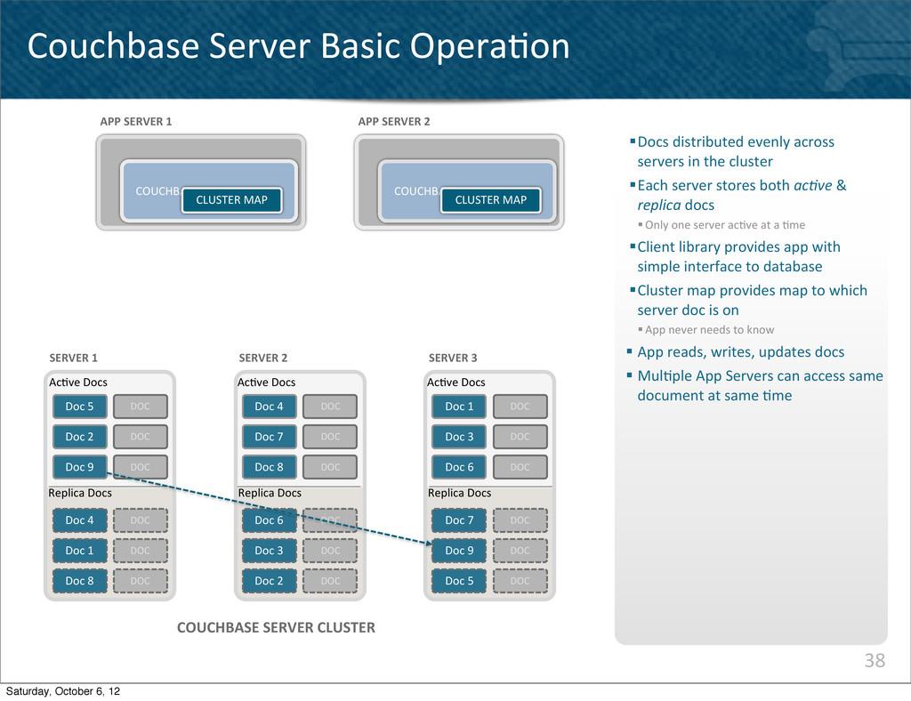 38 Couchbase Server Basic Opera^on COU...