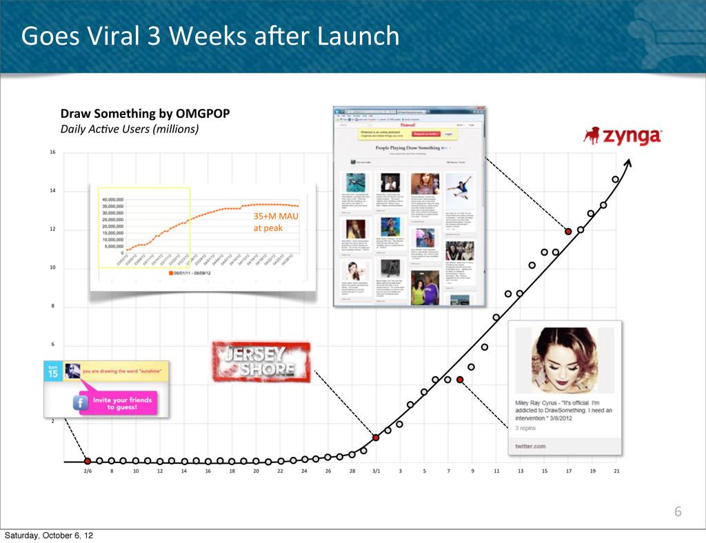 Goes Viral 3 Weeks aOer Launch 6...