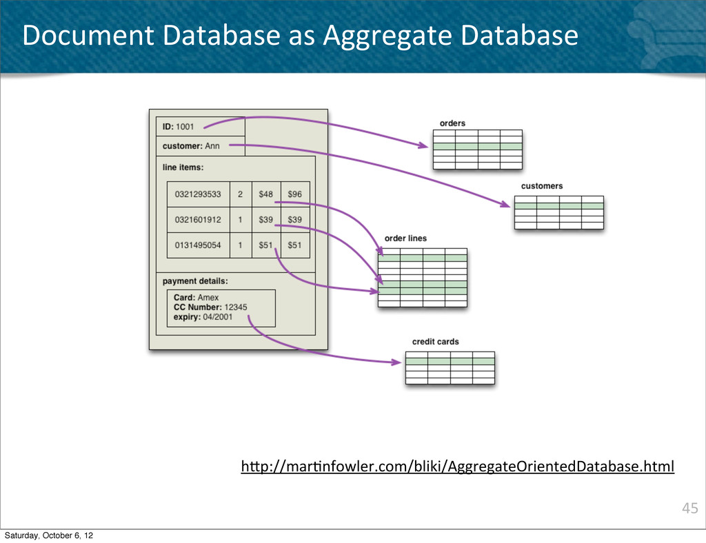 45 Document Database as Aggregate D...