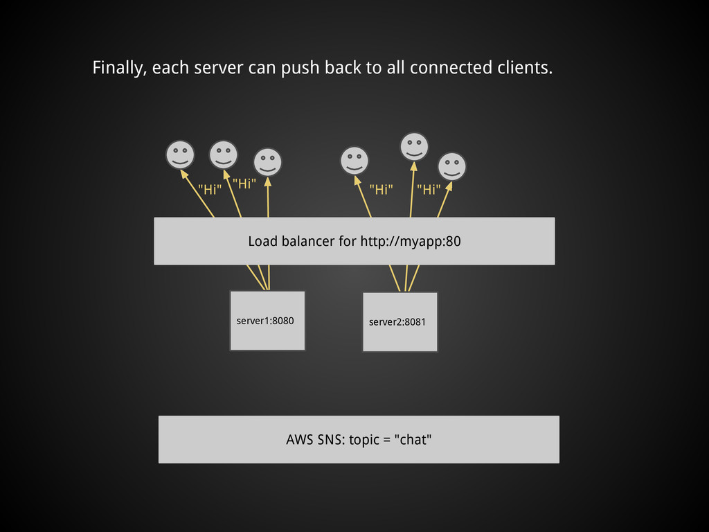 Finally, each server can push back to all conne...