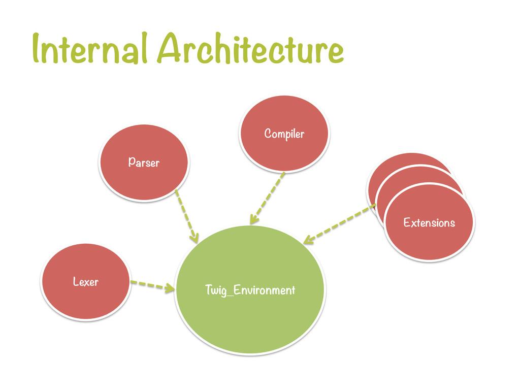 Internal Architecture Lexer Parser Compiler...