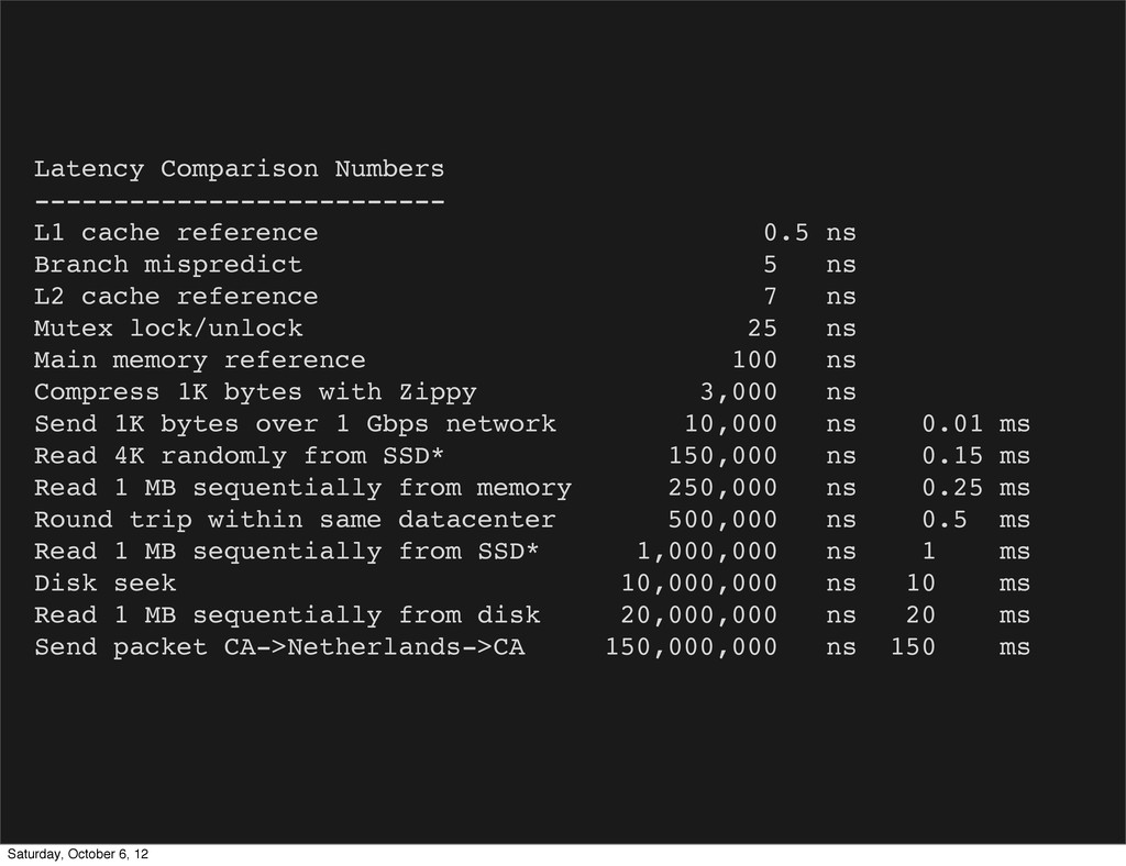 Latency Comparison Numbers --------------------...
