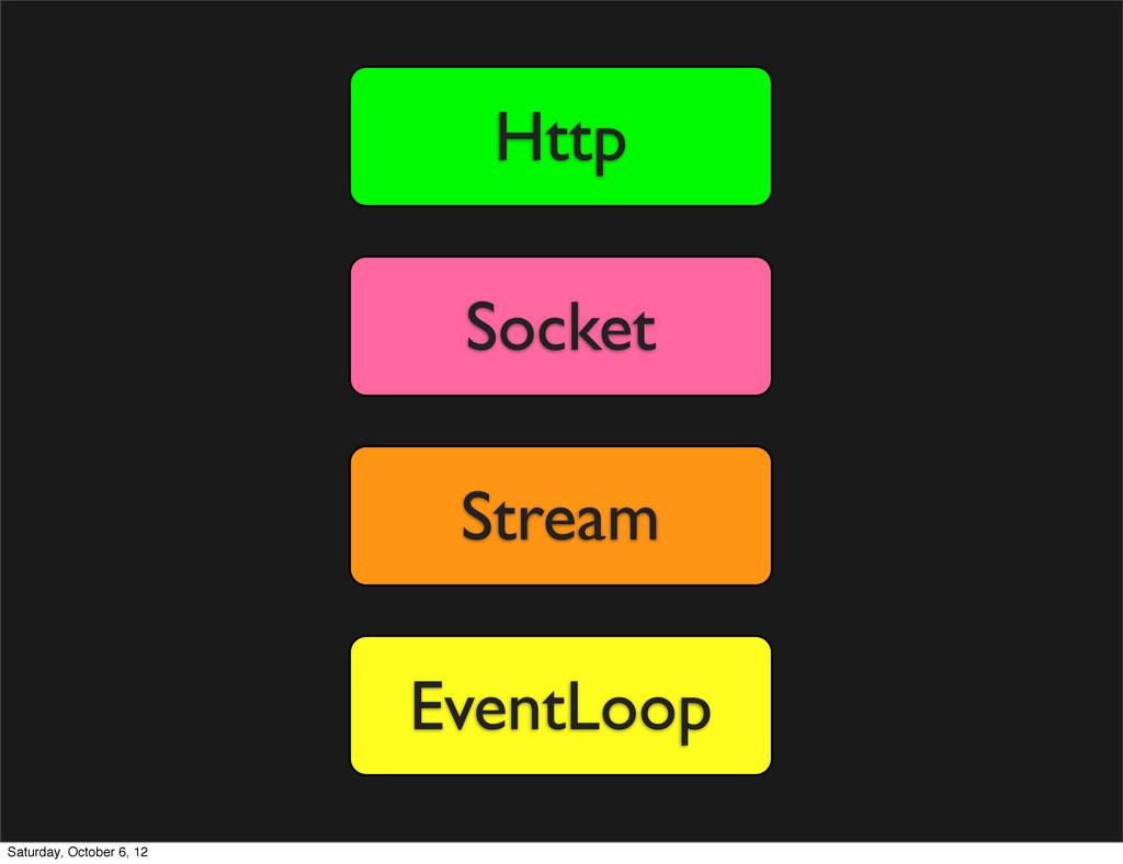 EventLoop Stream Socket Http Saturday, October ...