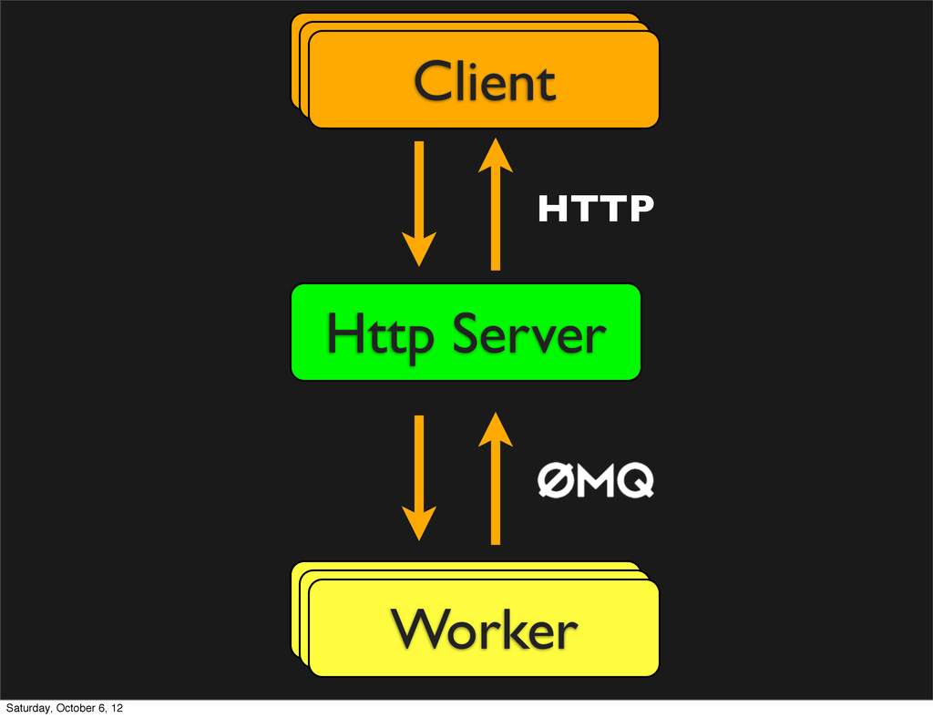 Http Server Worker Client Worker Worker Client ...
