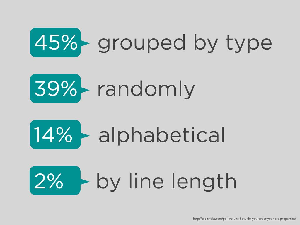 45% grouped by type 39% randomly 14% alphabetic...