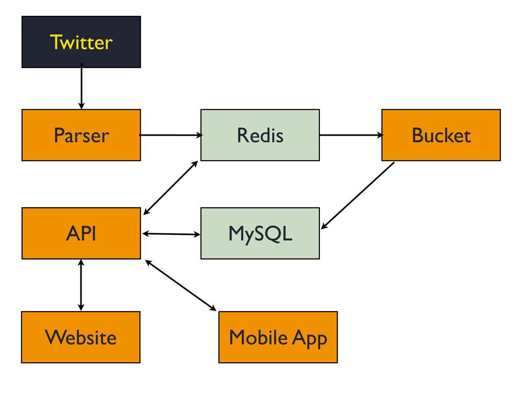 MySQL Twitter Redis API Bucket Parser API Websi...