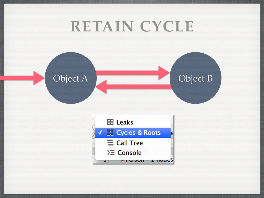 Object A Object B RETAIN CYCLE