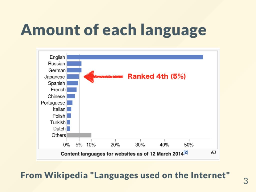 "Amount of each language From Wikipedia ""Languag..."