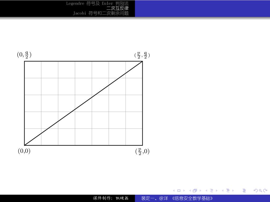. . . . . . Legendre 符号及 Euler 判别法 二次互反律 Jacobi...