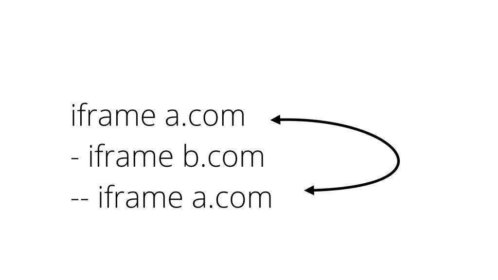 iframe a.com - iframe b.com -- iframe a.com