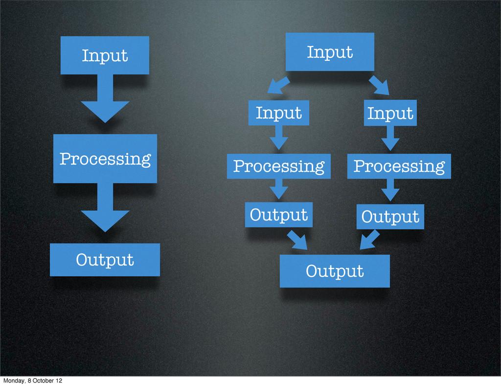 Input Processing Output Input Input Input Proce...