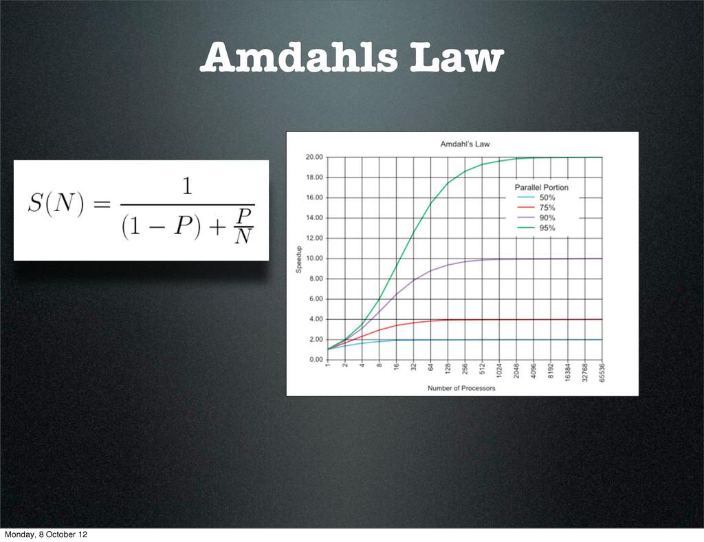 Amdahls Law Monday, 8 October 12