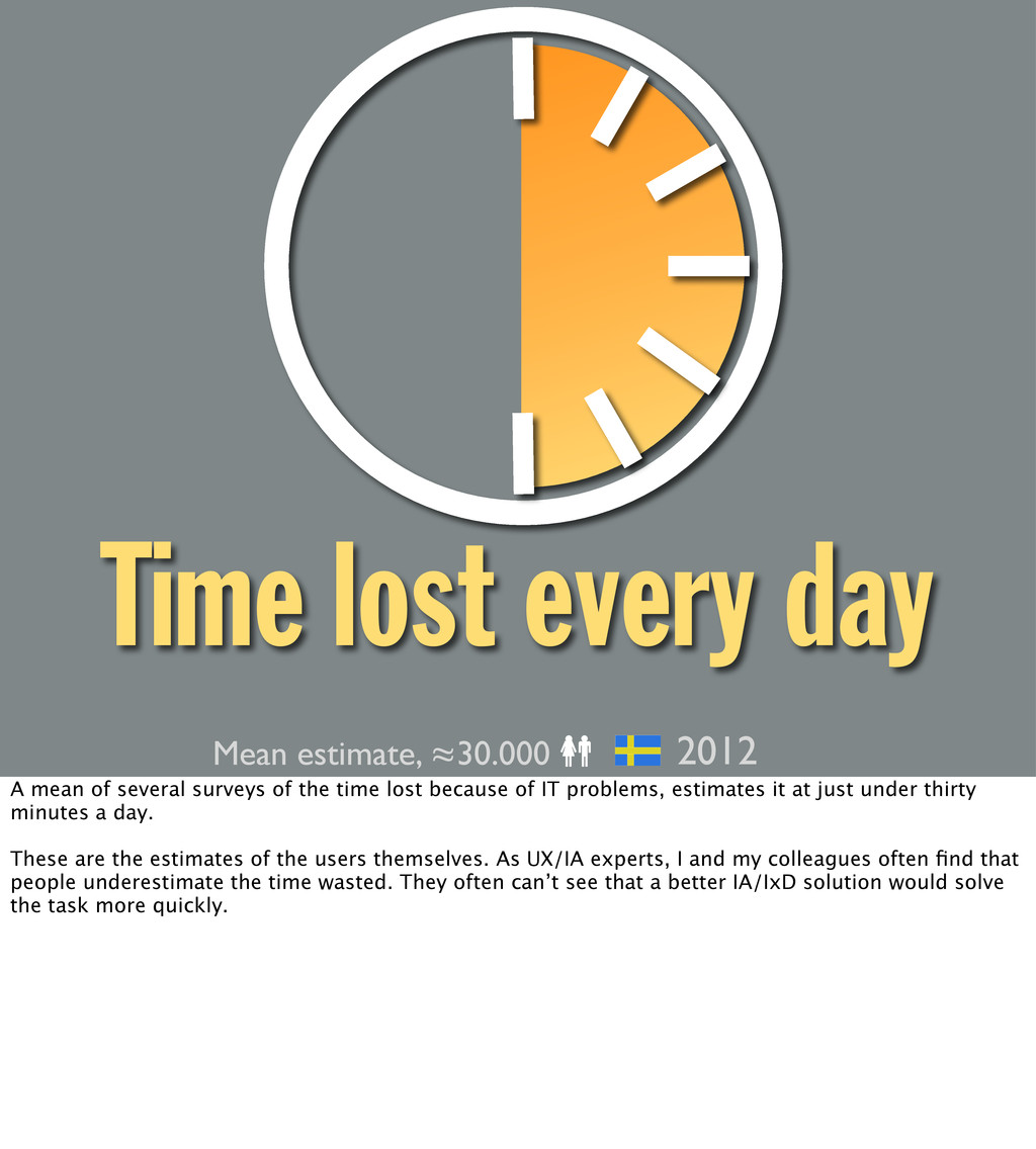 Time lost every day Mean estimate, ≈30.000 2012...