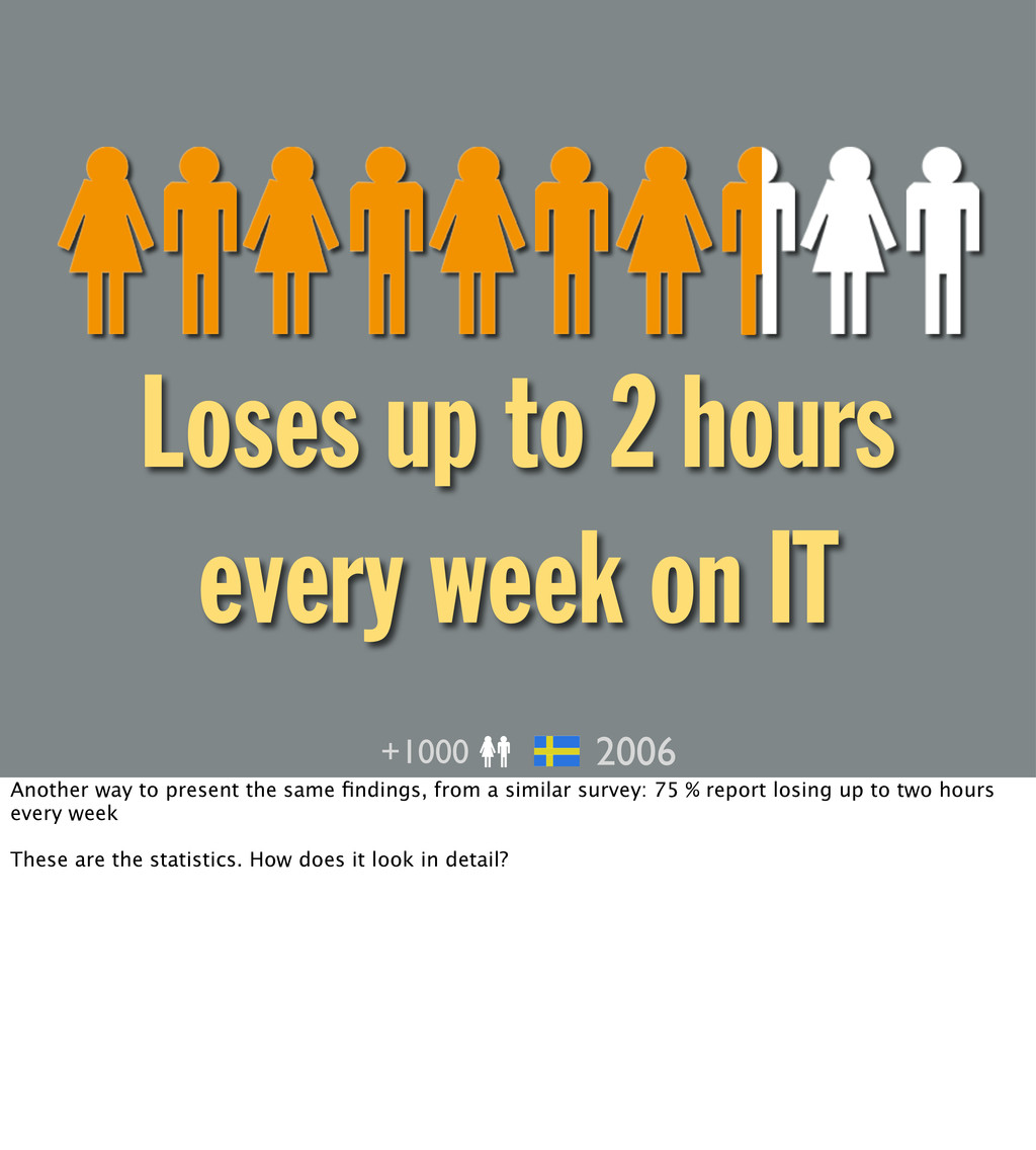 Loses up to 2 hours every week on IT +1000 2006...