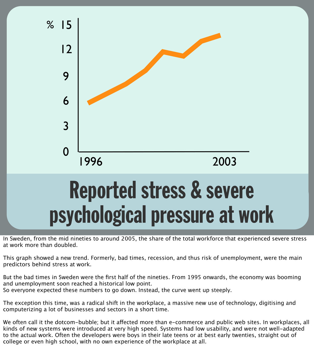 Reported stress & severe psychological pressure...