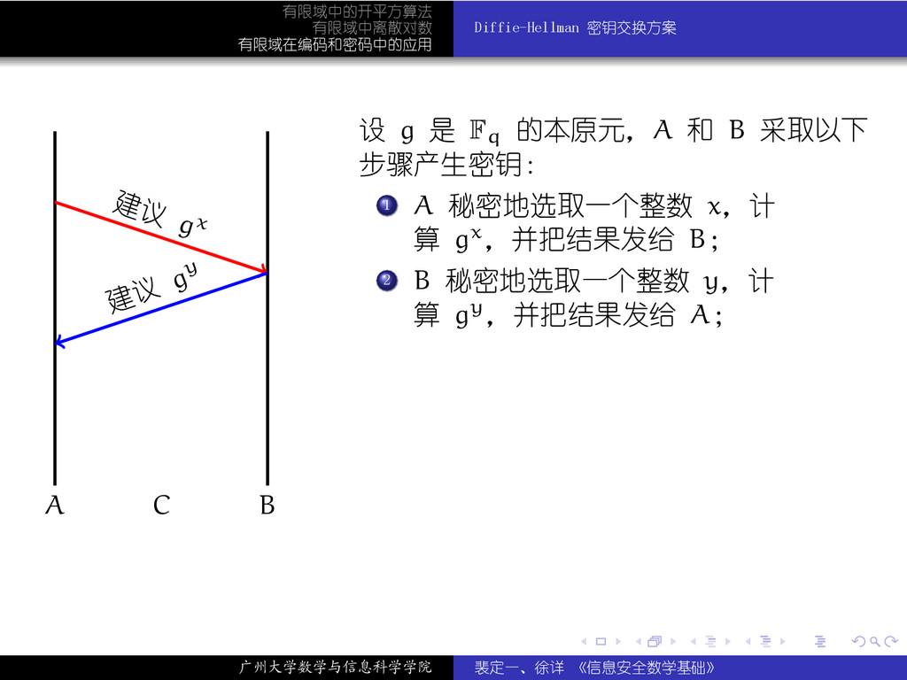 . . . . . . 有限域中的开平方算法 有限域中离散对数 有限域在编码和密码中的应用 D...