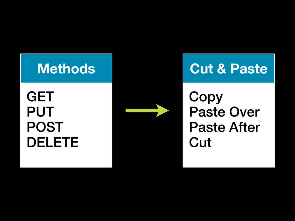 Methods GET PUT POST DELETE Cut & Paste Copy Pa...