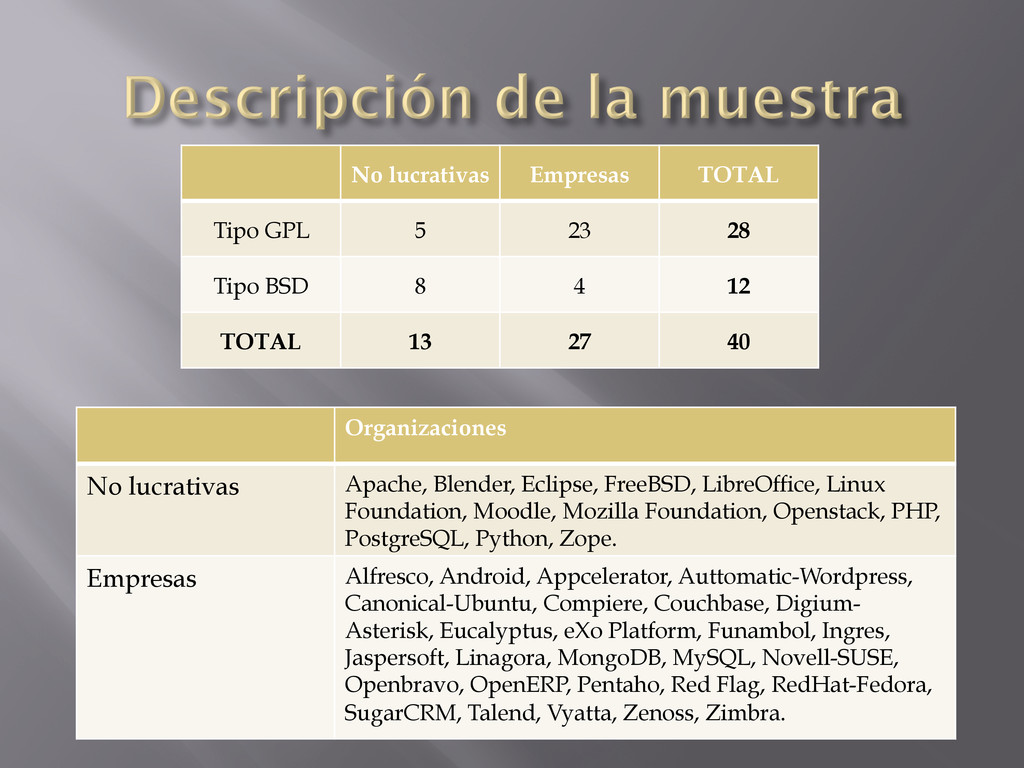 Organizaciones No lucrativas Apache, Blender, E...