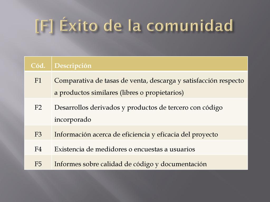 Cód. Descripción F1 Comparativa de tasas de ven...