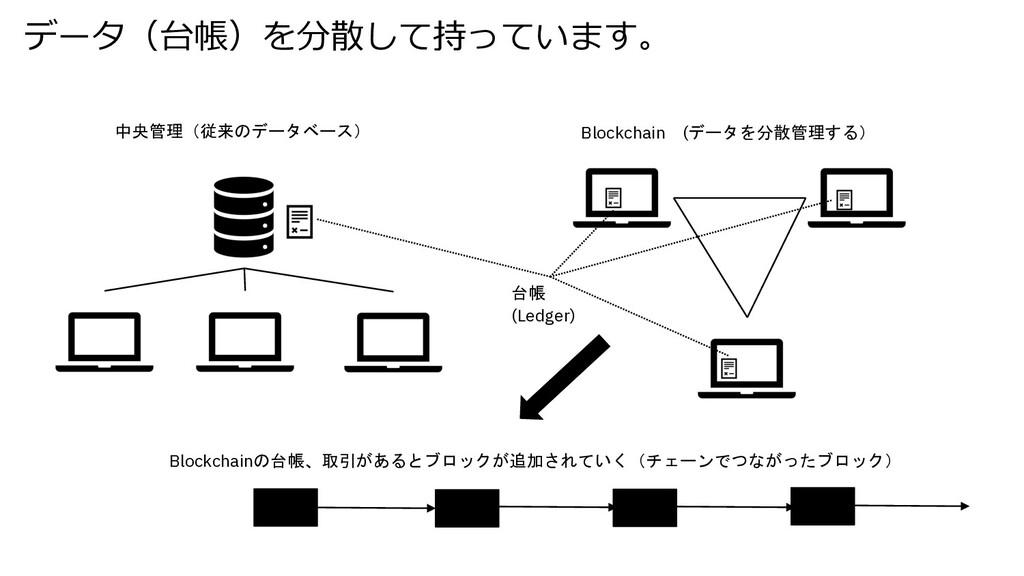 データ(台帳)を分散して持っています。 中央管理(従来のデータベース) Blockchain ...