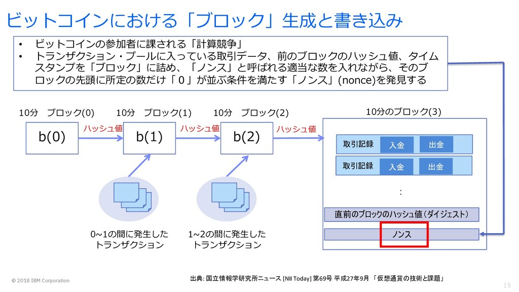 19 © 2018 IBM Corporation ビットコインにおける「ブロック」⽣成と書き...