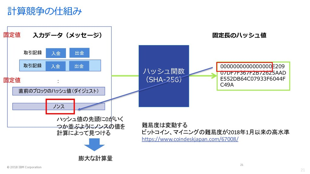 21 © 2018 IBM Corporation 計算競争の仕組み 21 ハッシュ関数 (S...