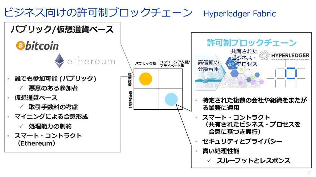 27 ビジネス向けの許可制ブロックチェーン Hyperledger Fabric 暗号通貨 ⾮...