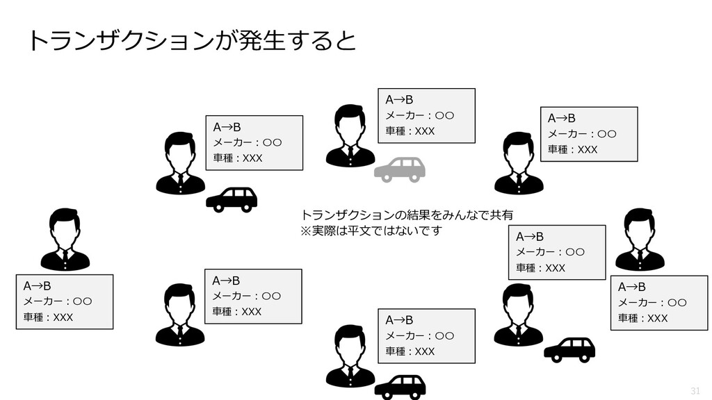 31 A→B メーカー︓〇〇 ⾞種︓XXX トランザクションの結果をみんなで共有 ※実際は平⽂...