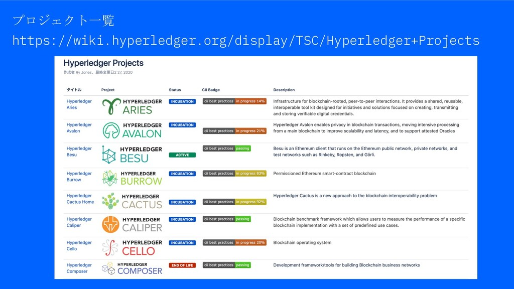 プロジェクト一覧 https://wiki.hyperledger.org/display/T...