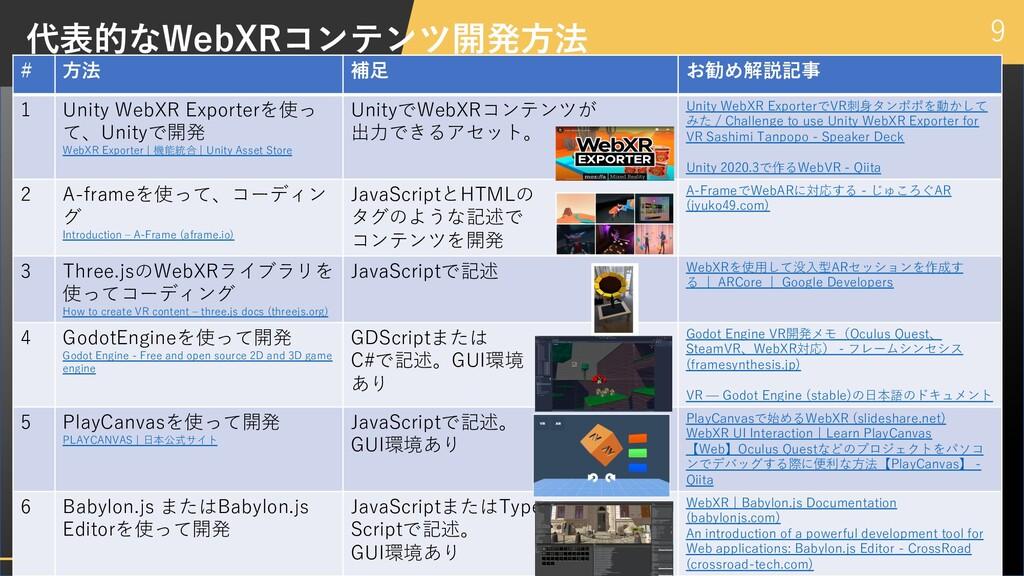 9 代表的なWebXRコンテンツ開発⽅法 # ⽅法 補⾜ お勧め解説記事 1 Unity We...
