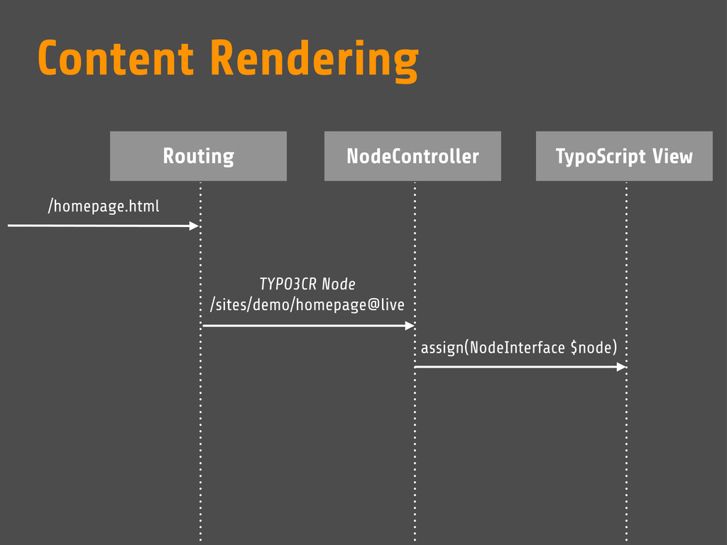 Routing NodeController TypoScript View /homepag...