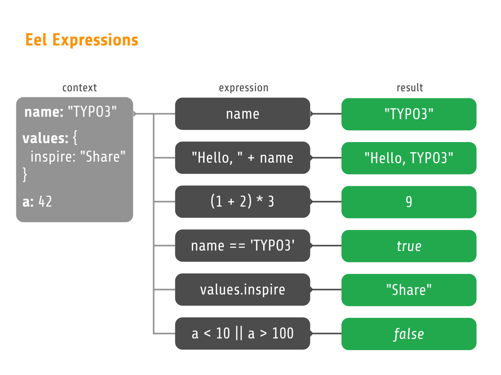 """Eel Expressions name: """"TYPO3"""" values: { inspire..."""
