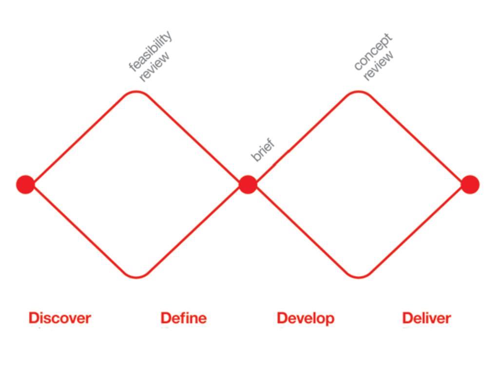 Framework   • Exposure to real ...