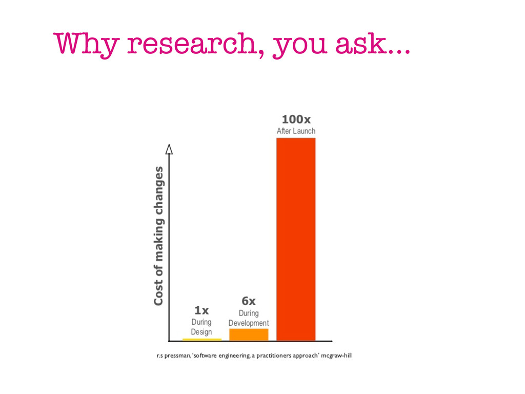 Why research, you ask...