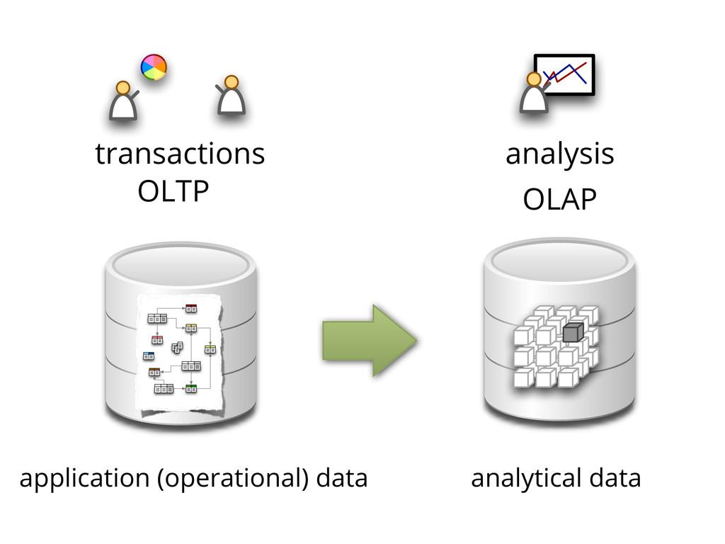 transactions application (operational) data ana...